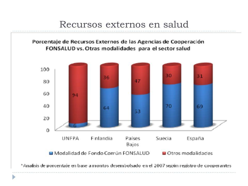 Recursos externos en salud