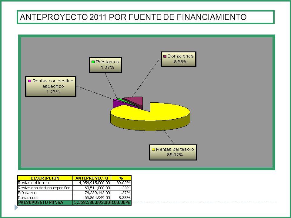 ANTEPROYECTO 2011 POR FUENTE DE FINANCIAMIENTO