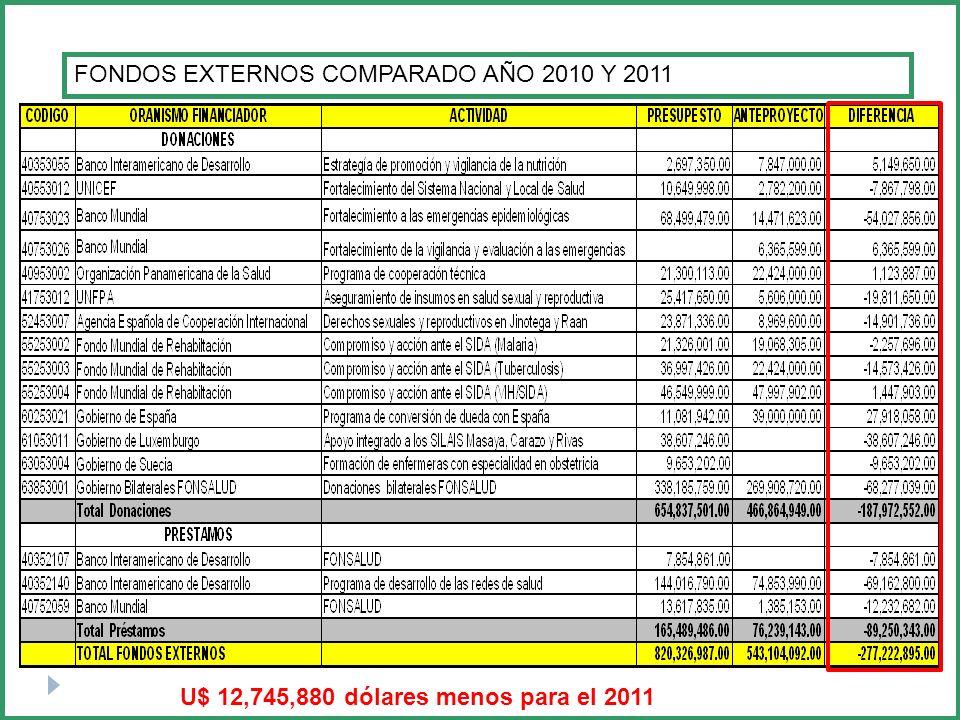 FONDOS EXTERNOS COMPARADO AÑO 2010 Y 2011
