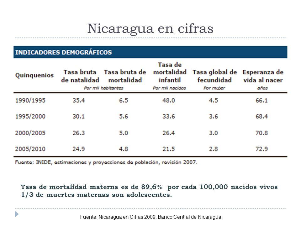 Nicaragua en cifras Tasa de mortalidad materna es de 89,6% por cada 100,000 nacidos vivos. 1/3 de muertes maternas son adolescentes.