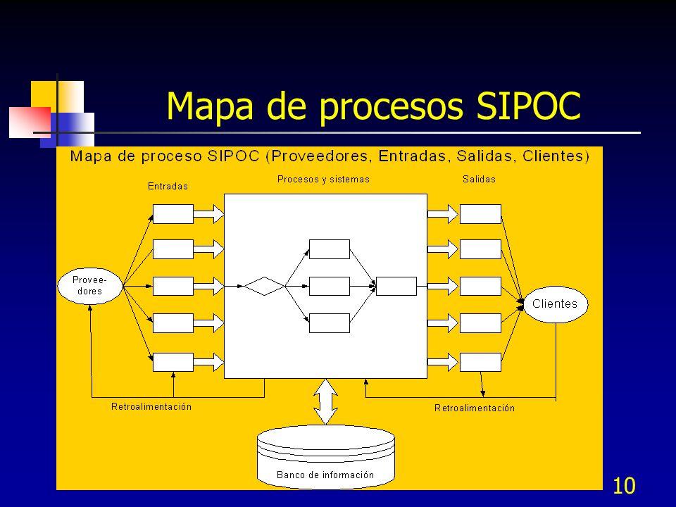 Mapa de procesos SIPOC