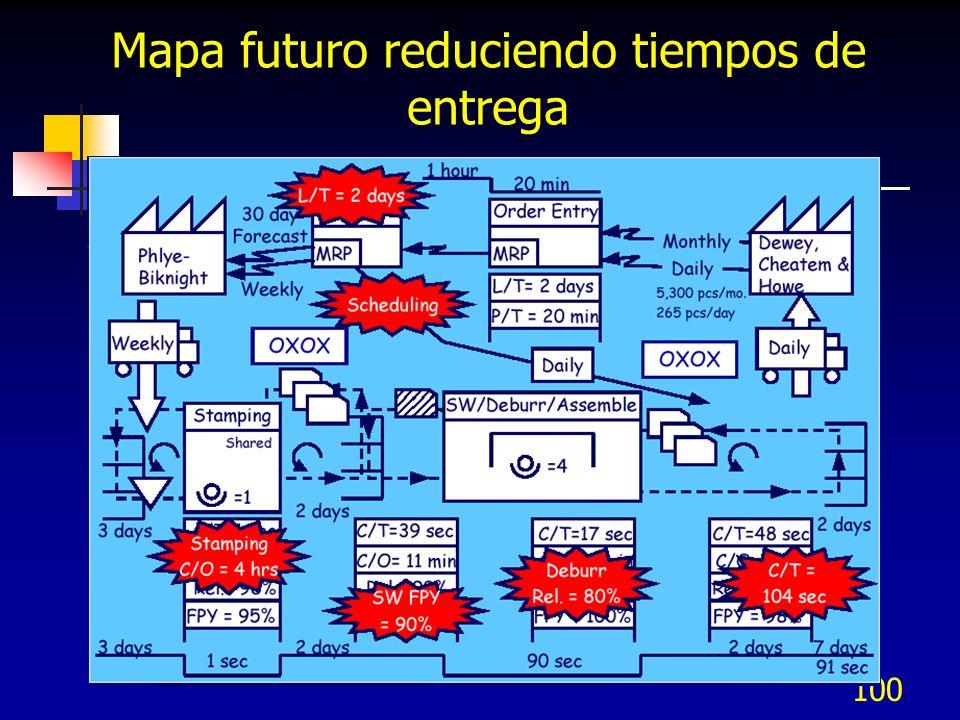 Mapa futuro reduciendo tiempos de entrega