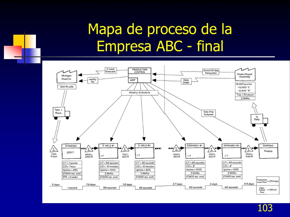 Mapa de proceso de la Empresa ABC - final