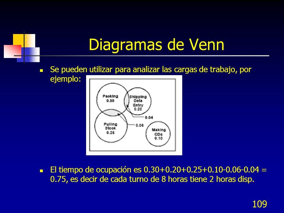 Diagramas de Venn Se pueden utilizar para analizar las cargas de trabajo, por ejemplo: