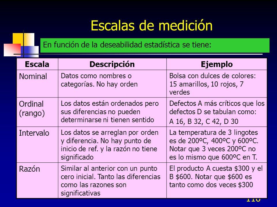 Escalas de mediciónEn función de la deseabilidad estadística se tiene: Escala. Descripción. Ejemplo.