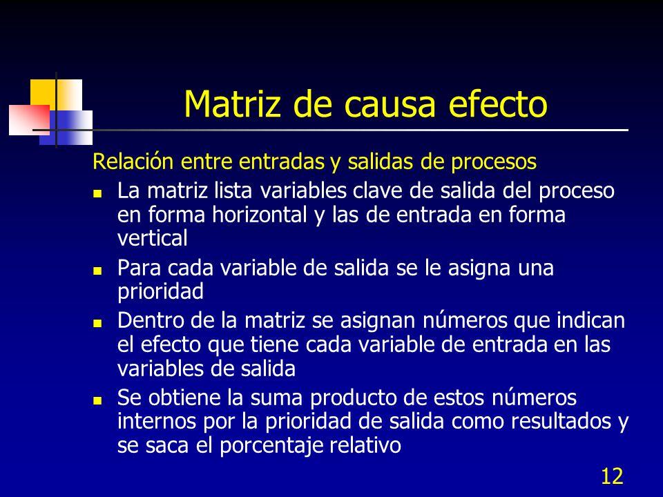 Matriz de causa efecto Relación entre entradas y salidas de procesos