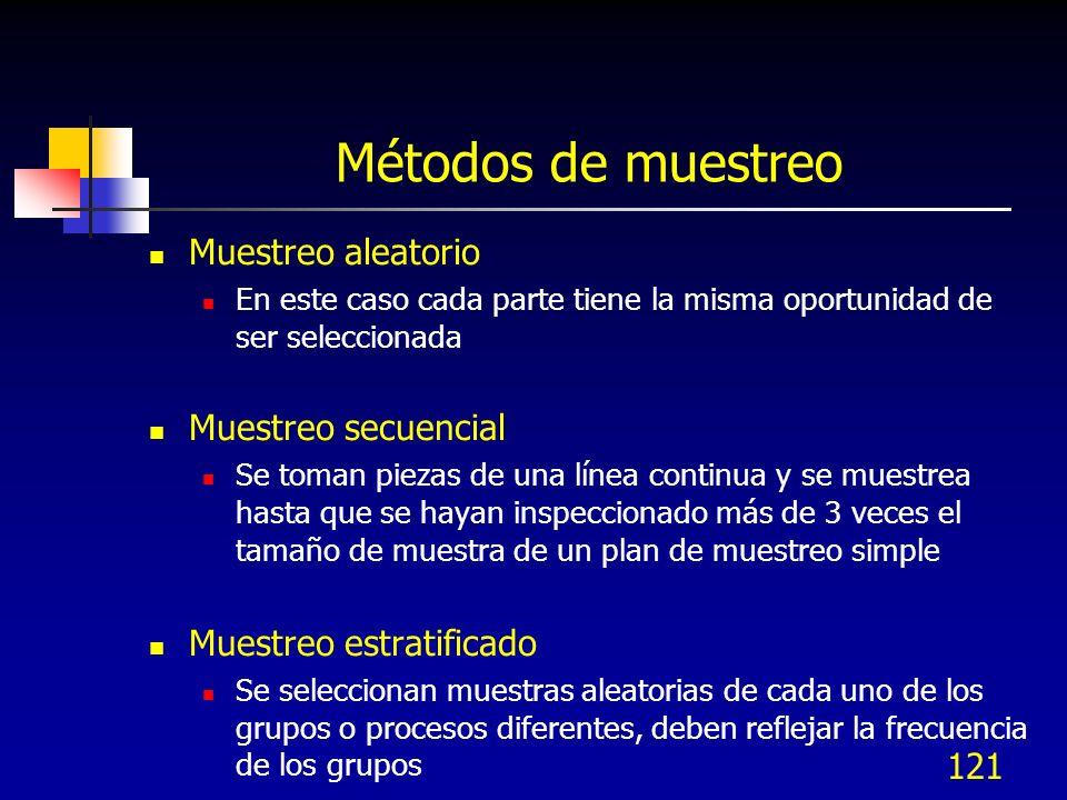 Métodos de muestreo Muestreo aleatorio Muestreo secuencial