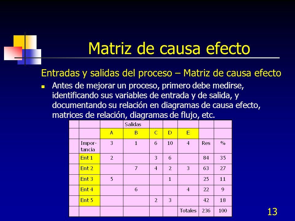 Matriz de causa efecto Entradas y salidas del proceso – Matriz de causa efecto.