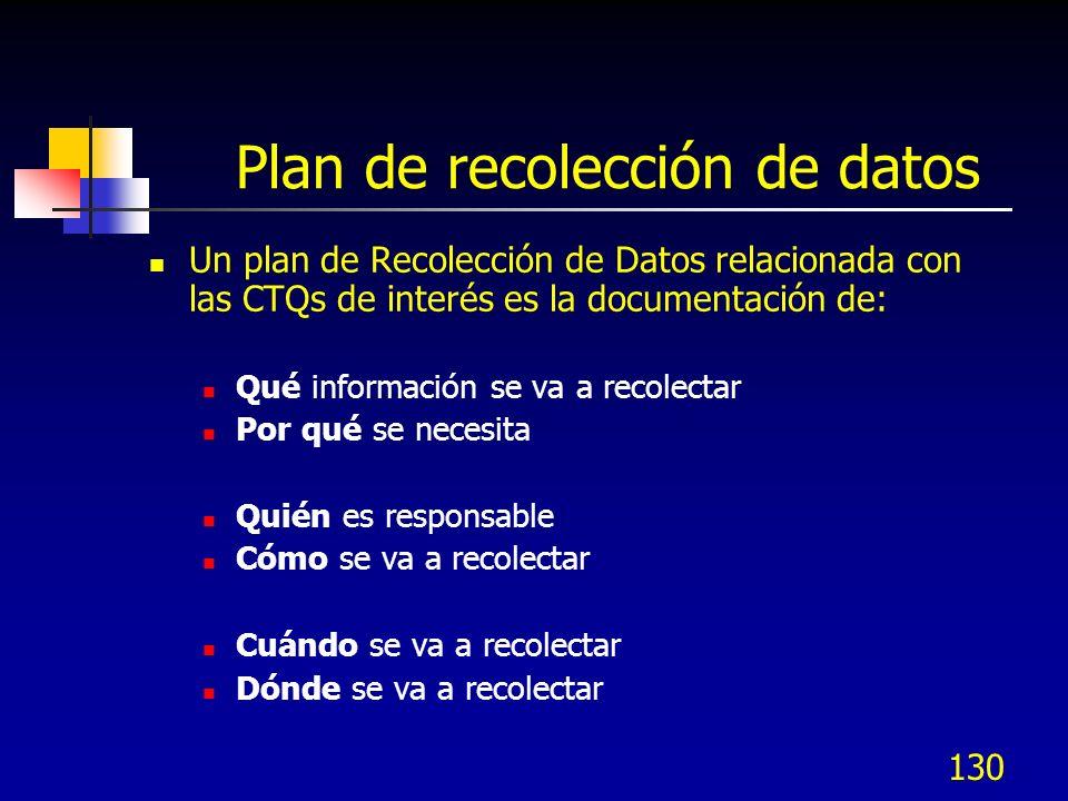 Plan de recolección de datos
