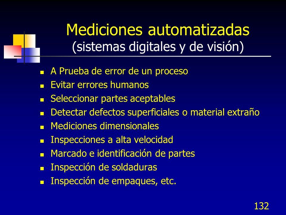 Mediciones automatizadas (sistemas digitales y de visión)