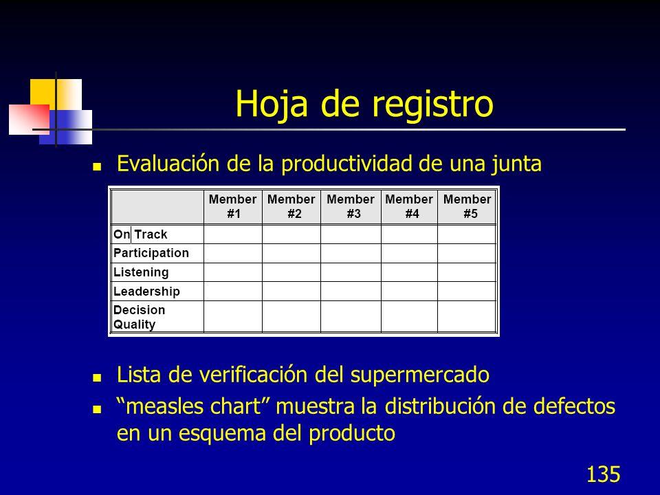 Hoja de registro Evaluación de la productividad de una junta