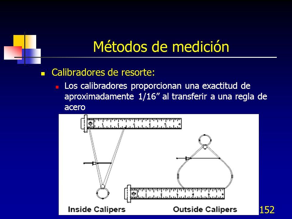 Métodos de medición Calibradores de resorte:
