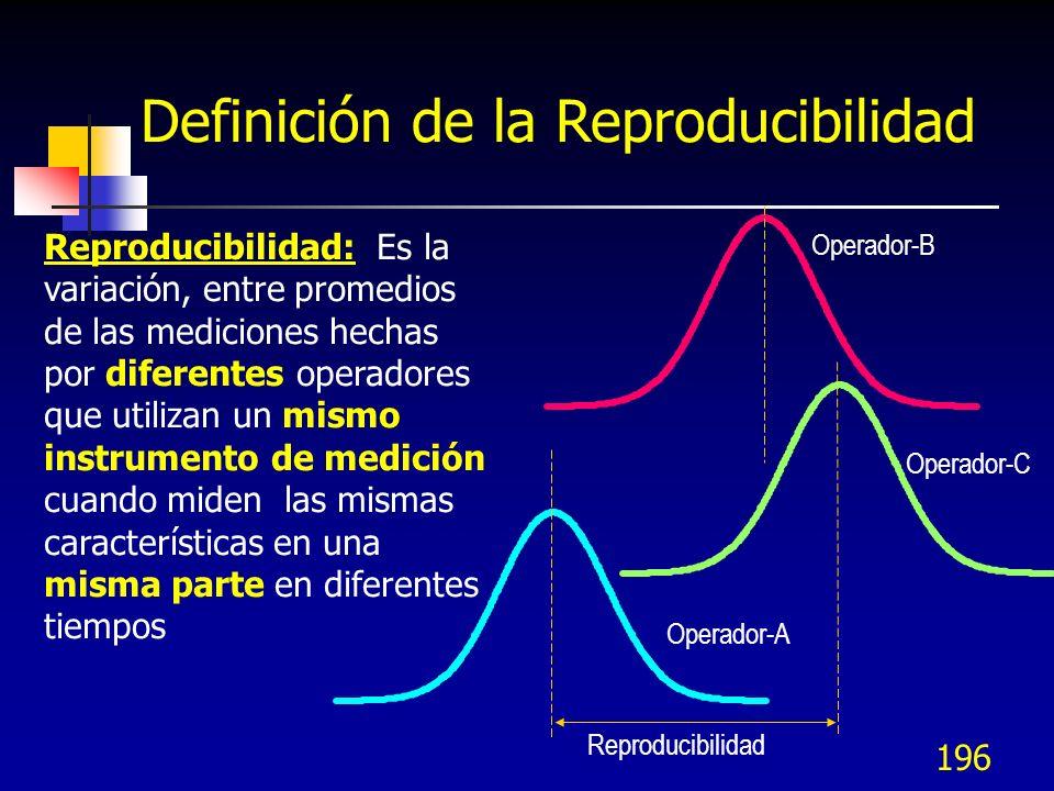 Definición de la Reproducibilidad