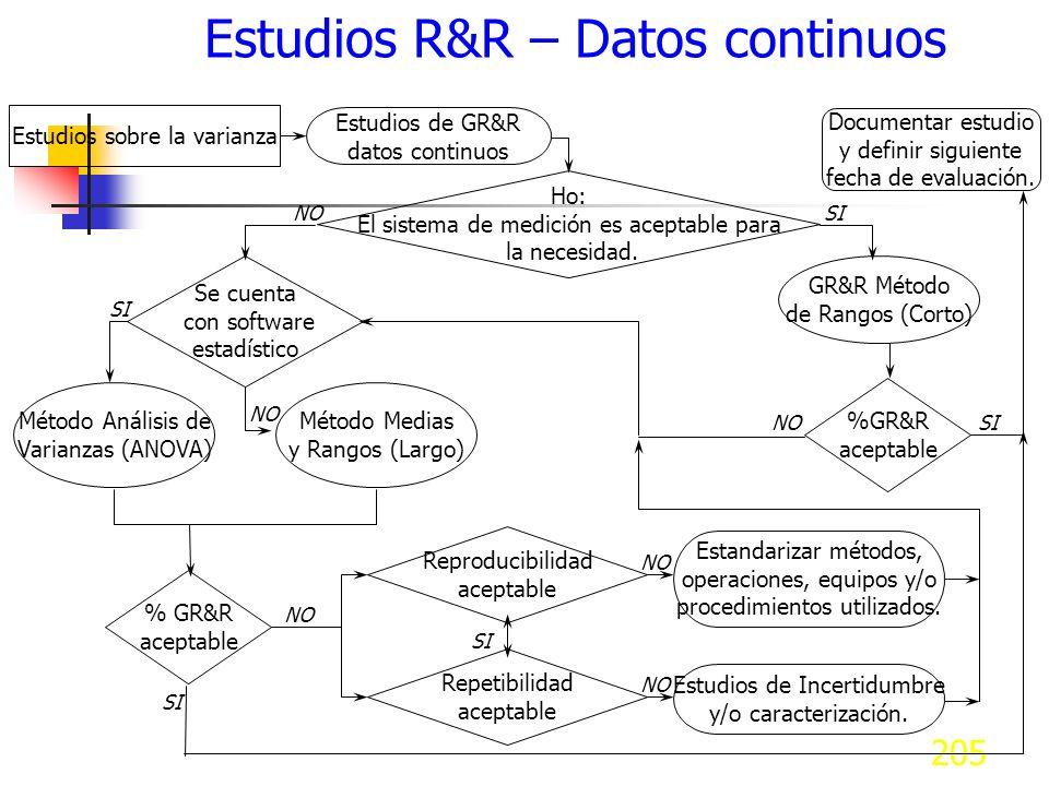 Estudios R&R – Datos continuos