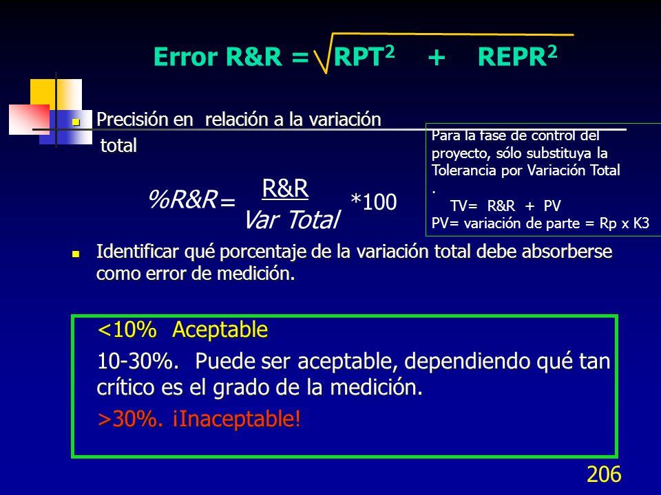 Error R&R = RPT2 + REPR2 R&R %R&R = Var Total *100