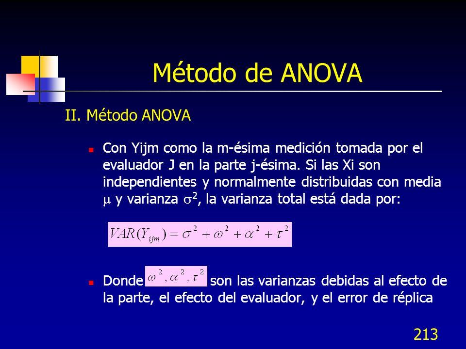 Método de ANOVA II. Método ANOVA