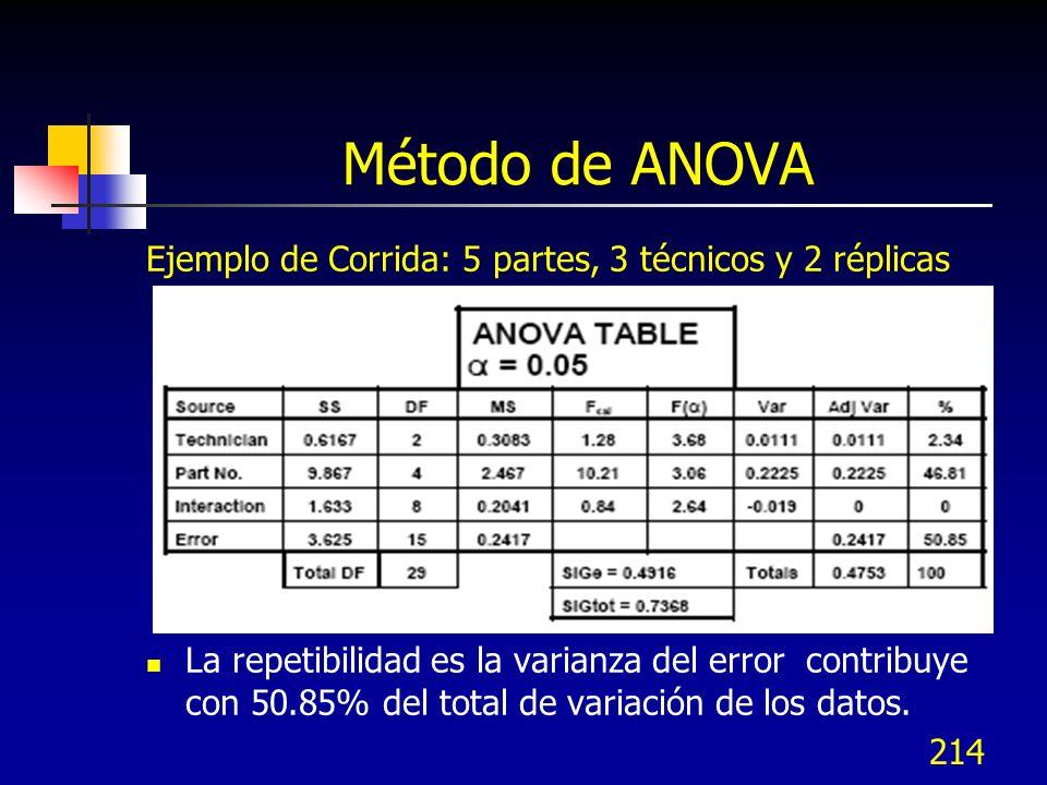 Método de ANOVA Ejemplo de Corrida: 5 partes, 3 técnicos y 2 réplicas