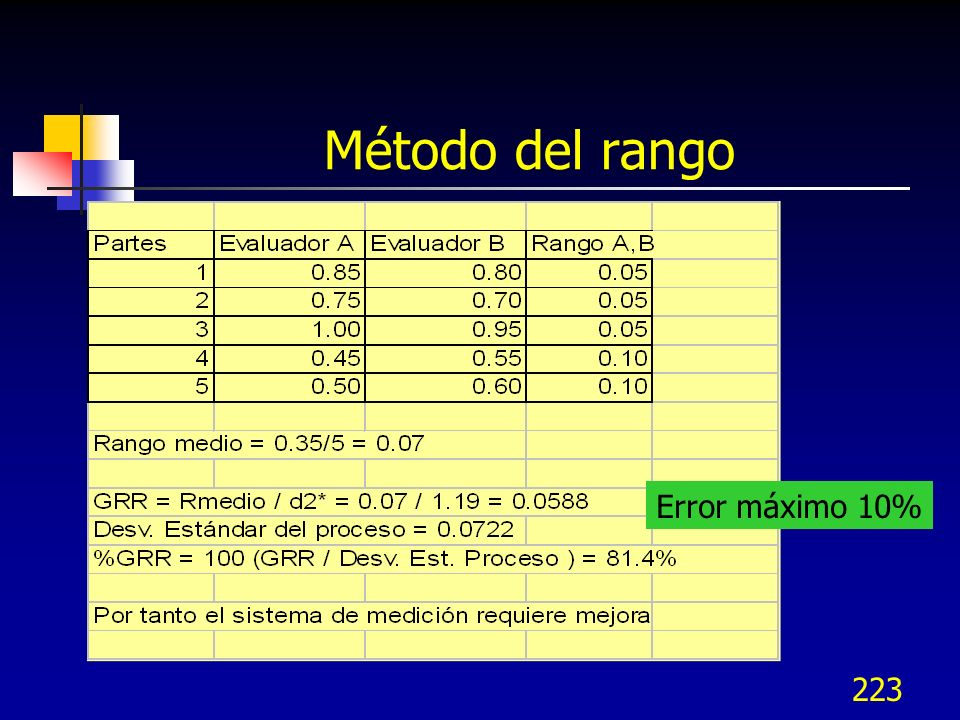 Método del rango Error máximo 10%