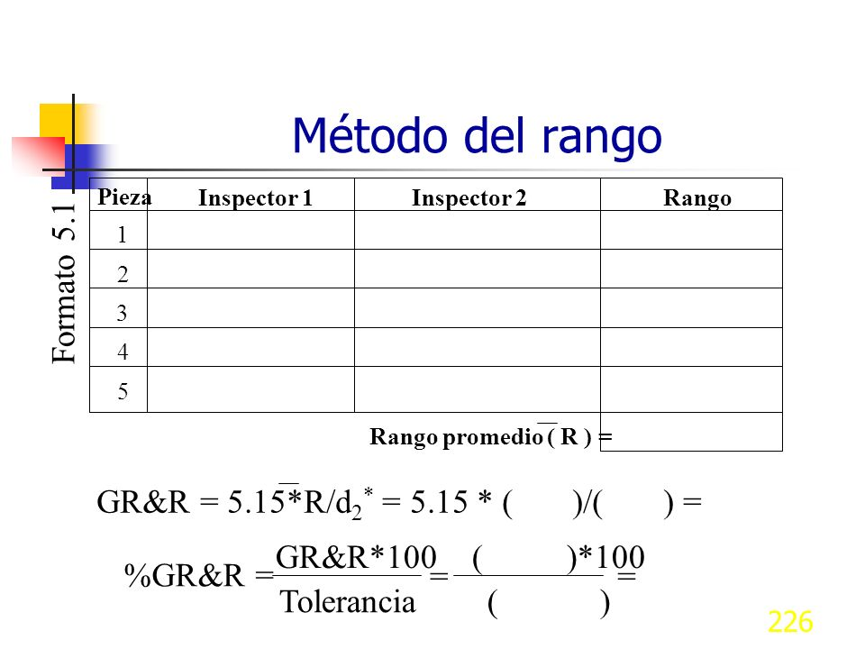 Método del rango Formato 5.1 GR&R = 5.15*R/d2* = 5.15 * ( )/( ) =