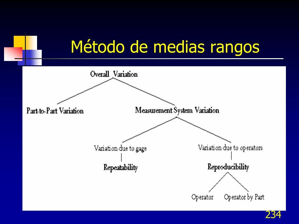 Método de medias rangos