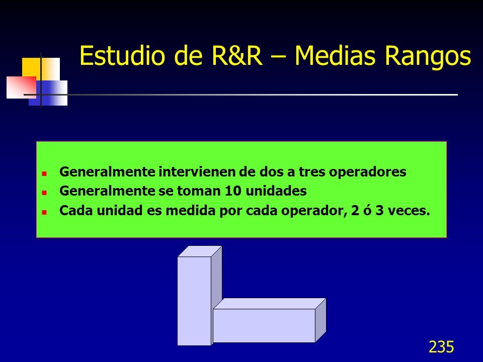 Estudio de R&R – Medias Rangos