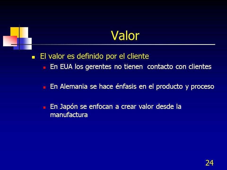 Valor El valor es definido por el cliente