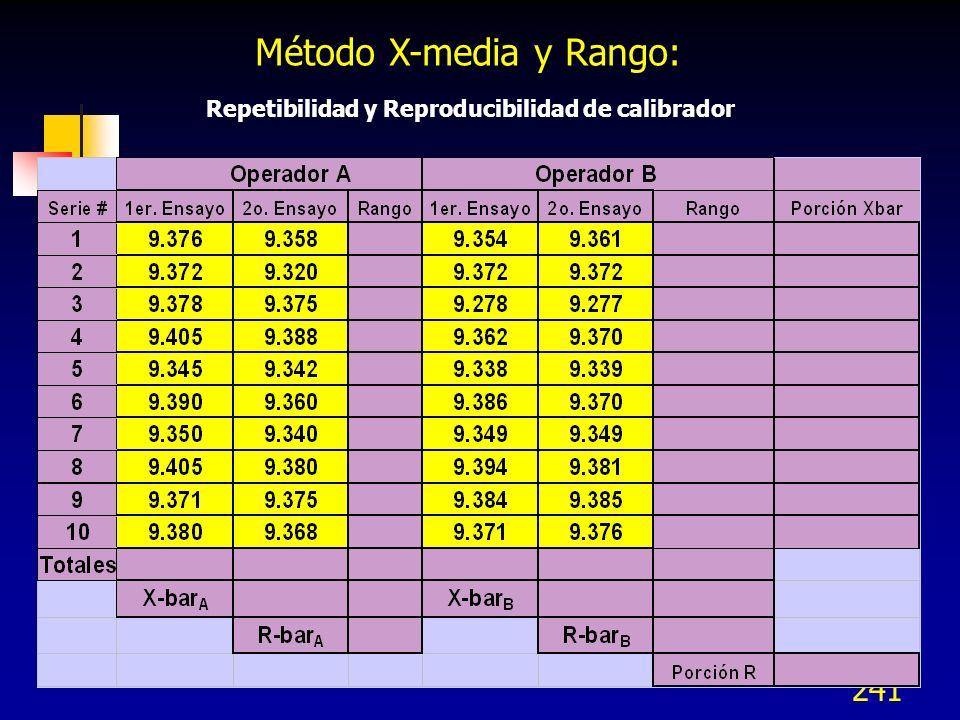 Método X-media y Rango: