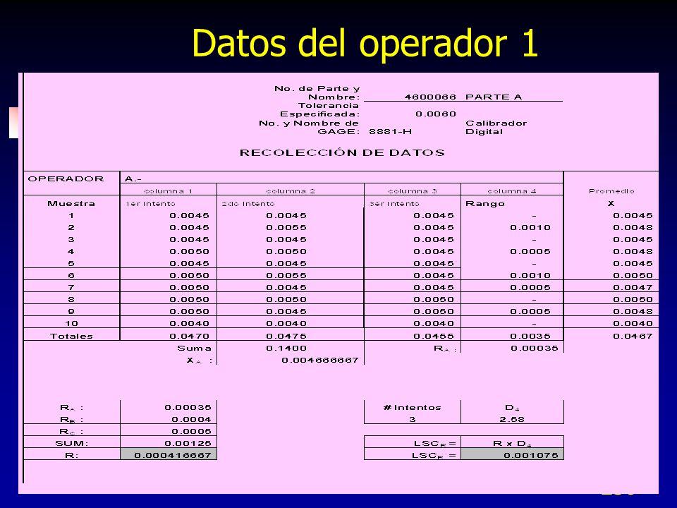 Datos del operador 1