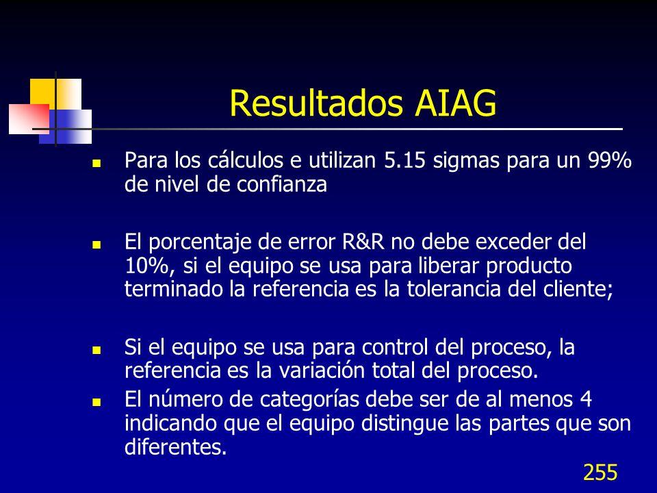 Resultados AIAG Para los cálculos e utilizan 5.15 sigmas para un 99% de nivel de confianza.