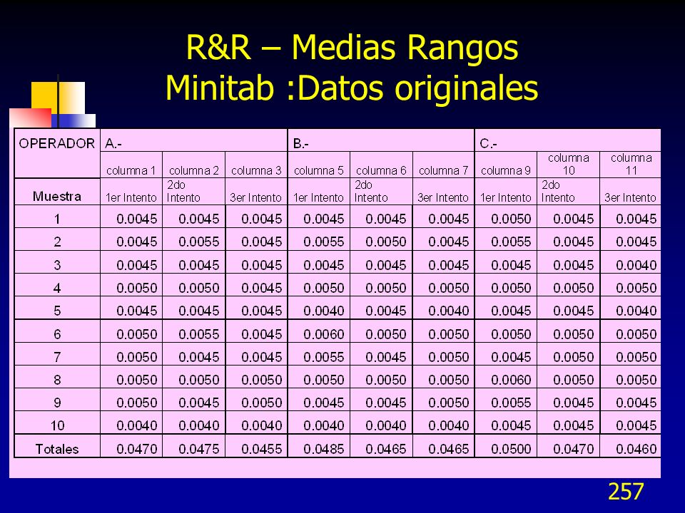 R&R – Medias Rangos Minitab :Datos originales