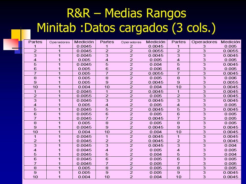 R&R – Medias Rangos Minitab :Datos cargados (3 cols.)