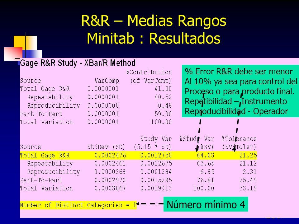 R&R – Medias Rangos Minitab : Resultados