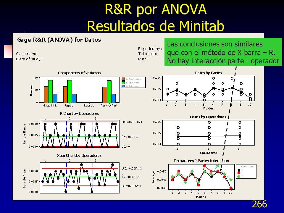 R&R por ANOVA Resultados de Minitab