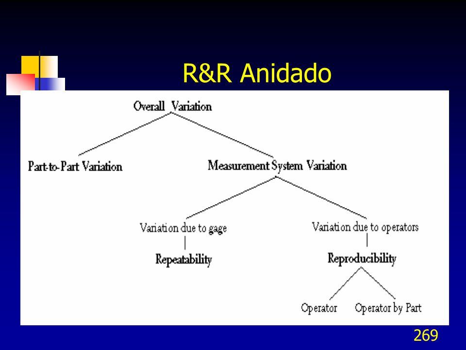 R&R Anidado