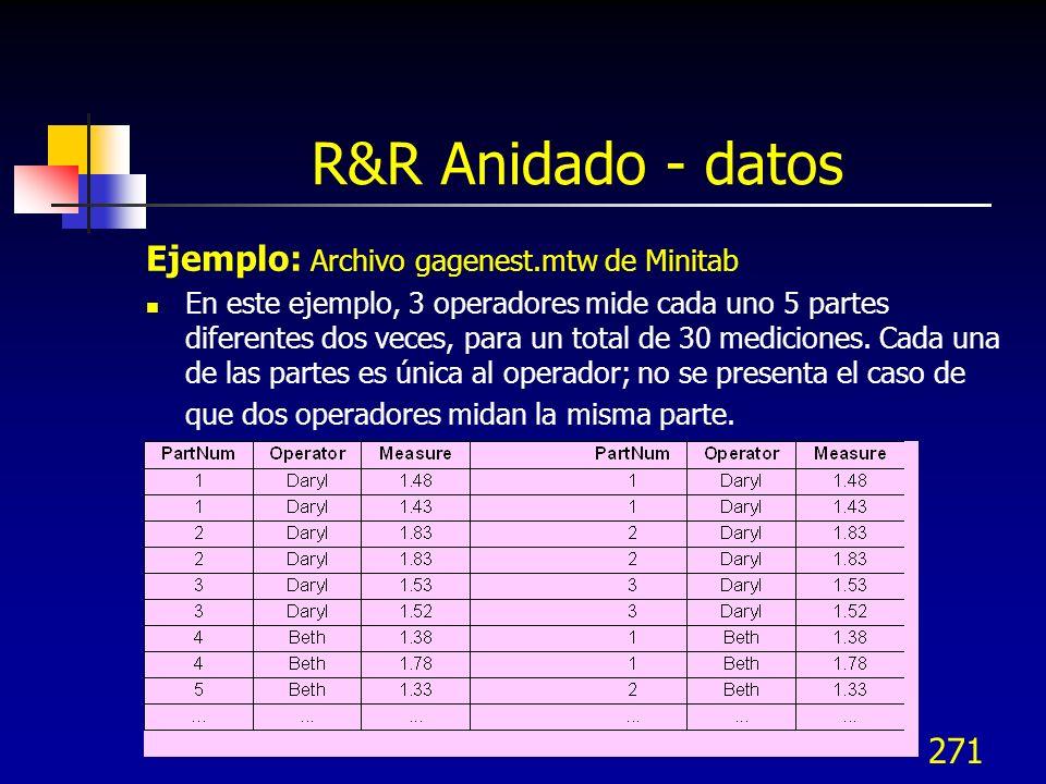 R&R Anidado - datos Ejemplo: Archivo gagenest.mtw de Minitab