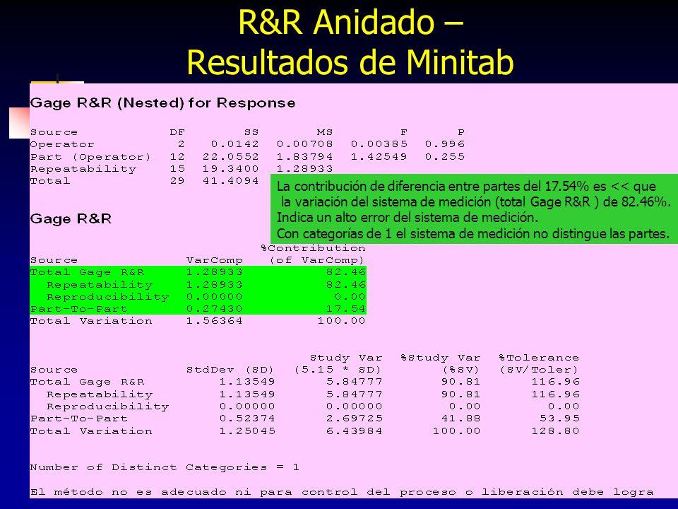 R&R Anidado – Resultados de Minitab