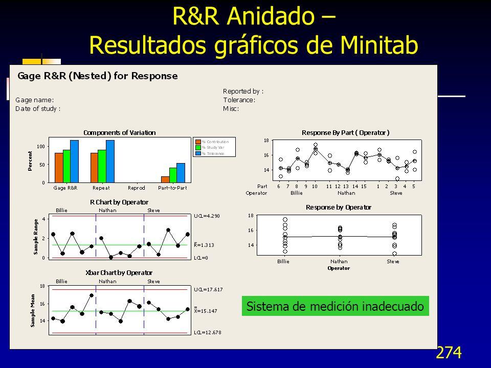 R&R Anidado – Resultados gráficos de Minitab