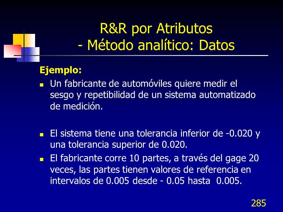R&R por Atributos - Método analítico: Datos