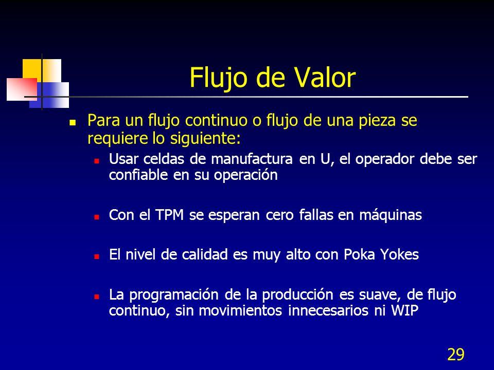 Flujo de Valor Para un flujo continuo o flujo de una pieza se requiere lo siguiente: