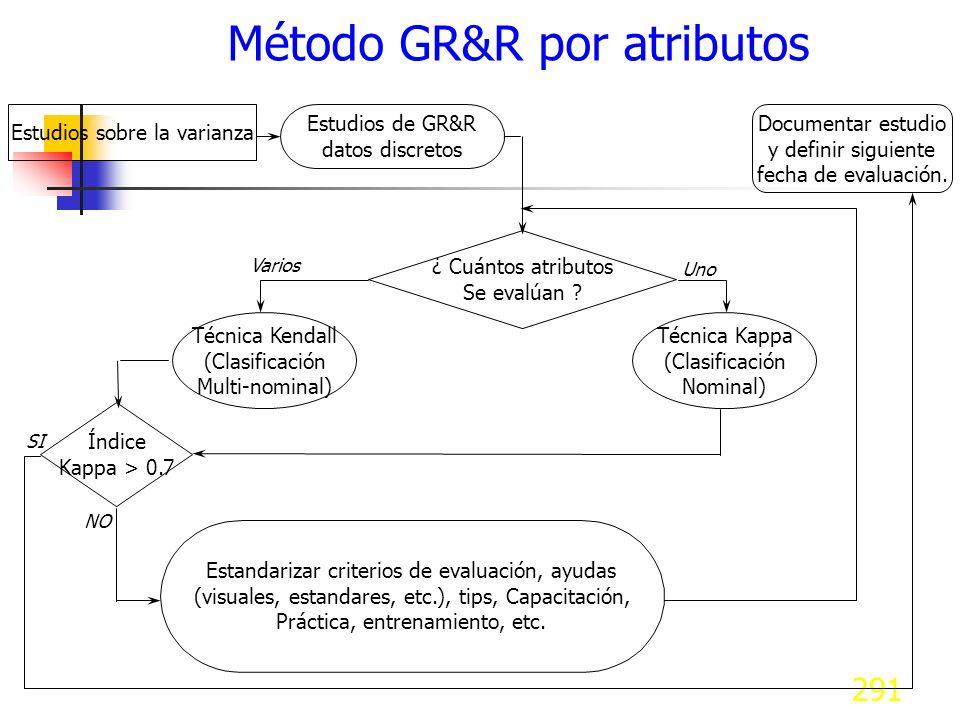 Método GR&R por atributos