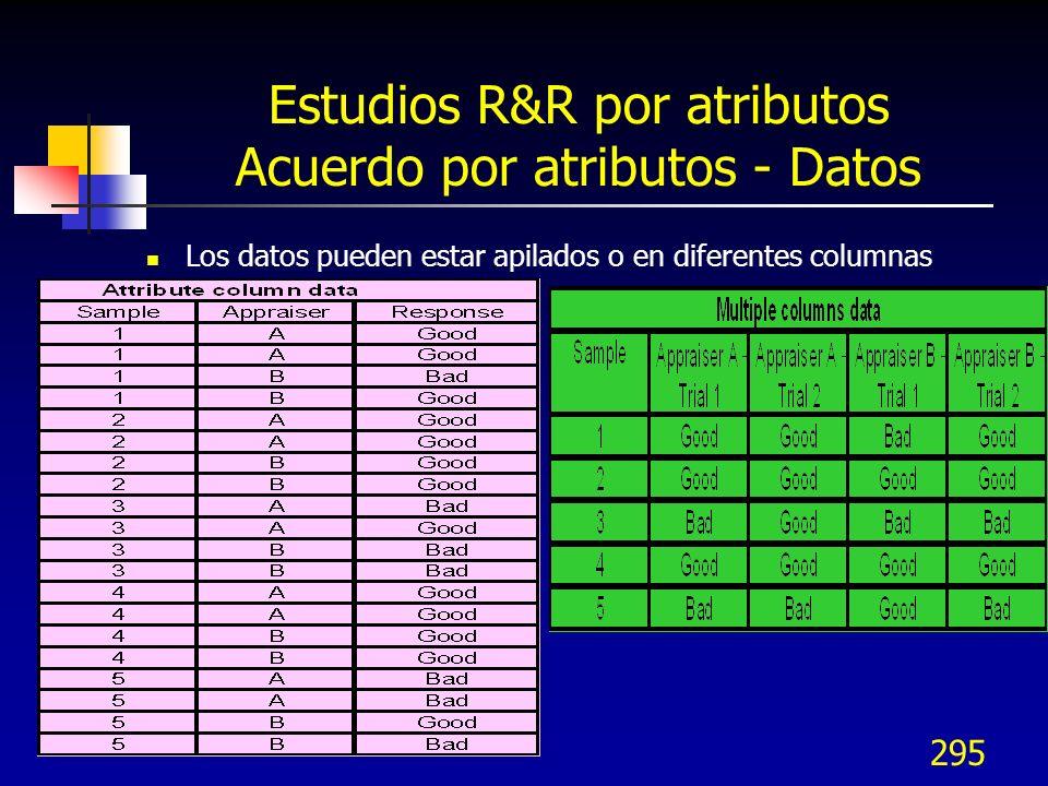 Estudios R&R por atributos Acuerdo por atributos - Datos