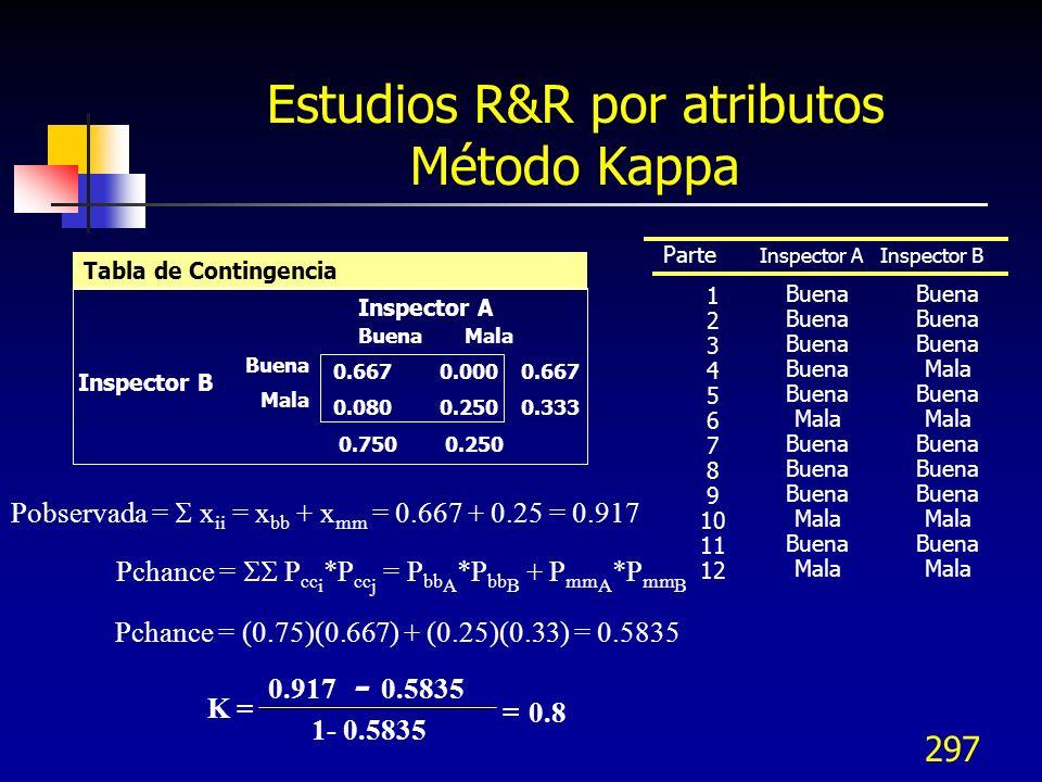 Estudios R&R por atributos Método Kappa