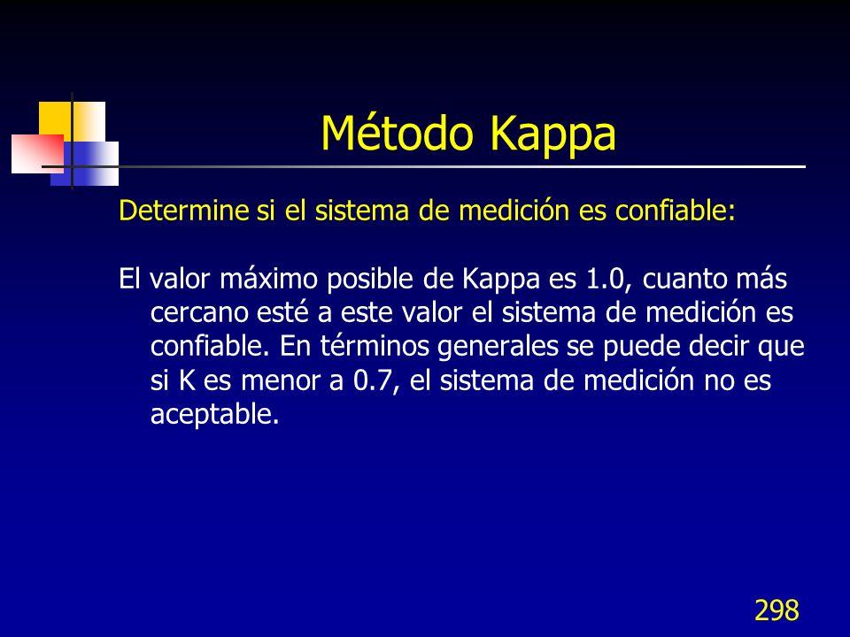 Método Kappa Determine si el sistema de medición es confiable: