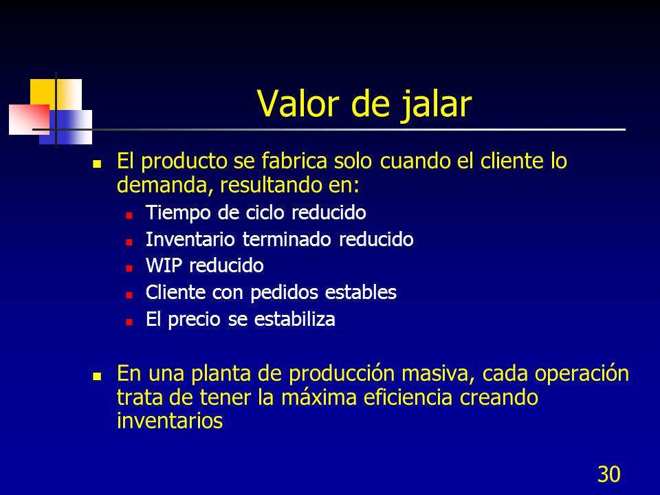 Valor de jalar El producto se fabrica solo cuando el cliente lo demanda, resultando en: Tiempo de ciclo reducido.
