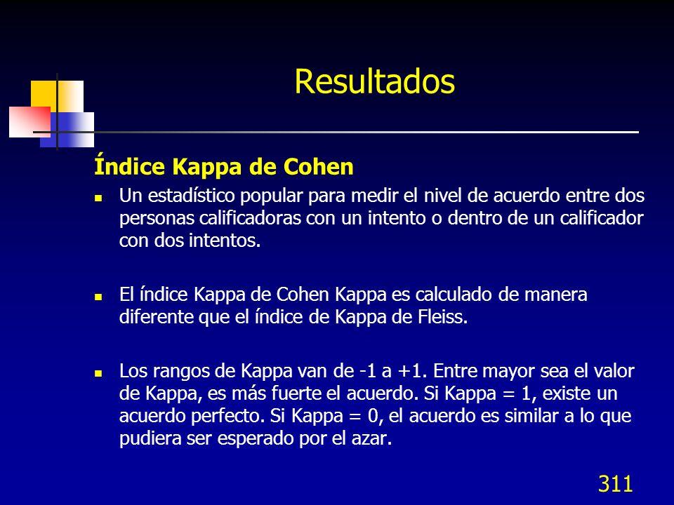 Resultados Índice Kappa de Cohen