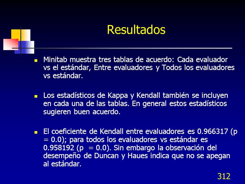 Resultados Minitab muestra tres tablas de acuerdo: Cada evaluador vs el estándar, Entre evaluadores y Todos los evaluadores vs estándar.