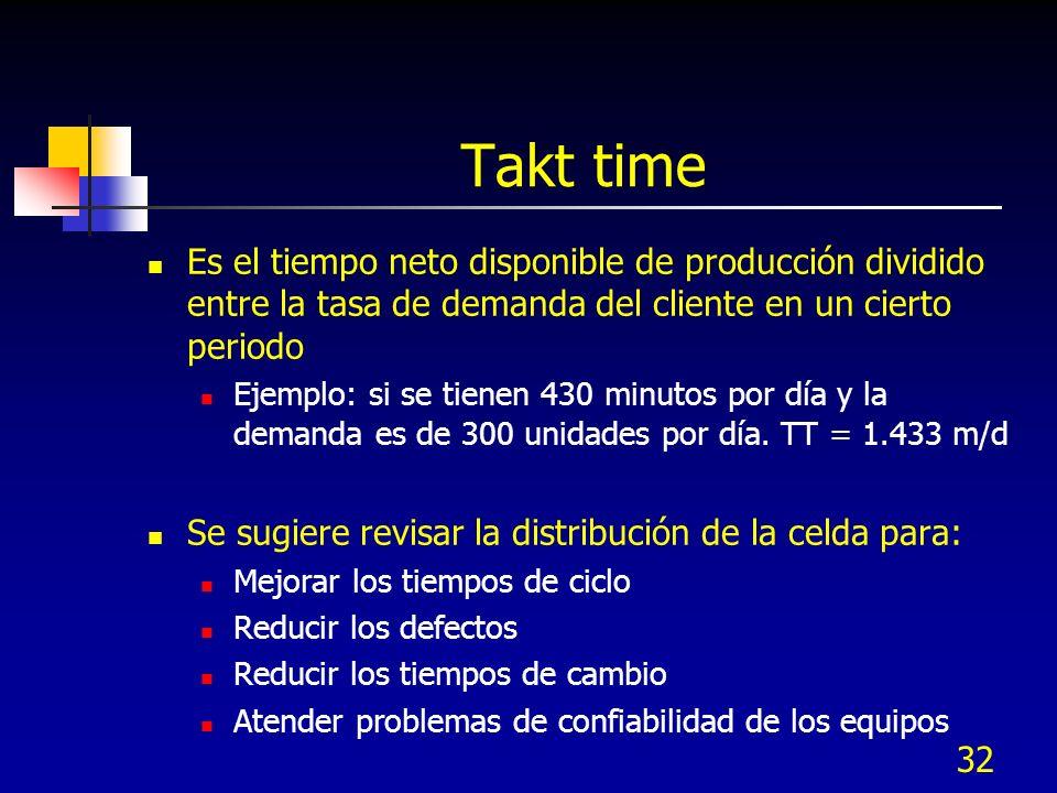 Takt time Es el tiempo neto disponible de producción dividido entre la tasa de demanda del cliente en un cierto periodo.