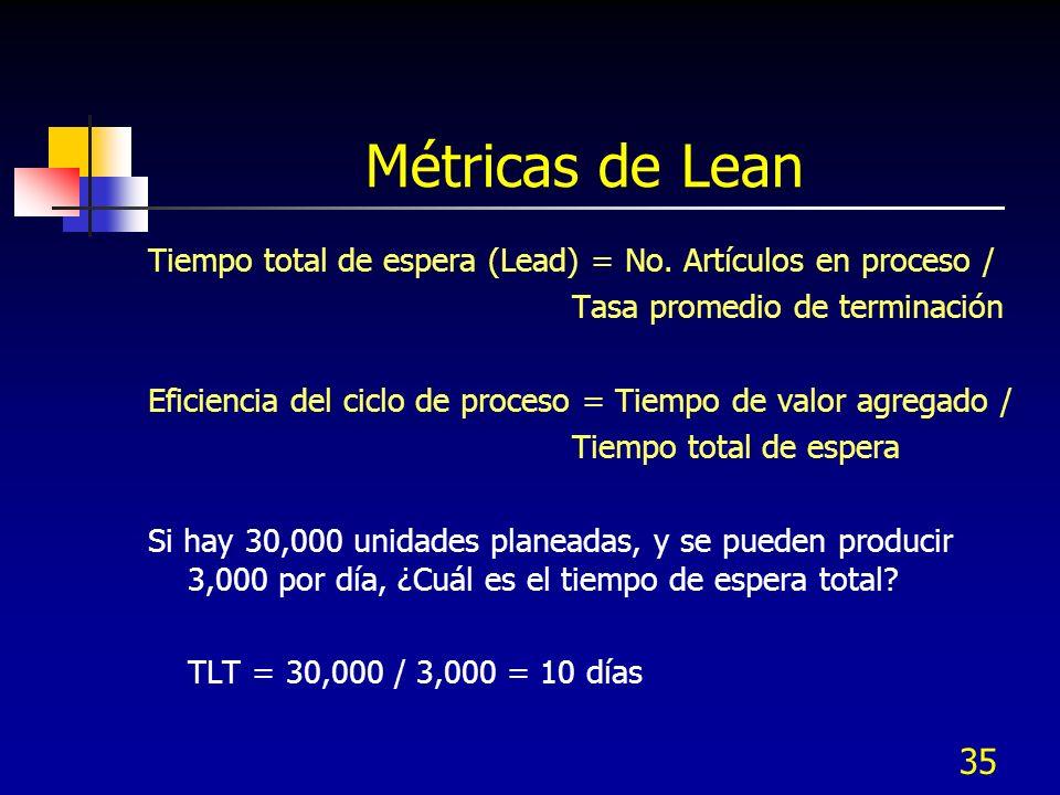 Métricas de Lean Tiempo total de espera (Lead) = No. Artículos en proceso / Tasa promedio de terminación.