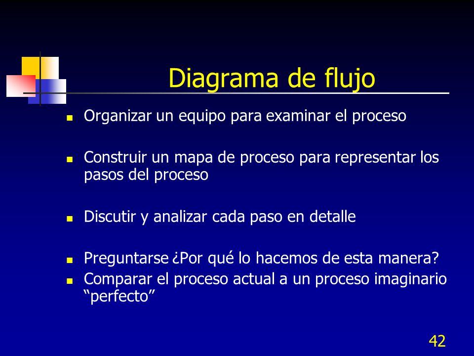 Diagrama de flujo Organizar un equipo para examinar el proceso