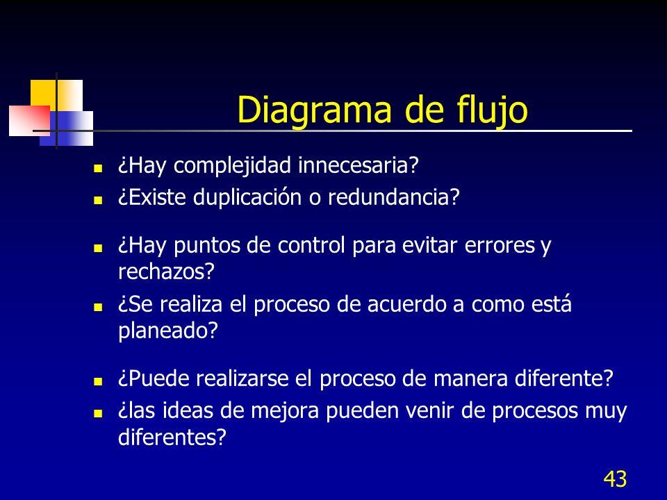 Diagrama de flujo ¿Hay complejidad innecesaria